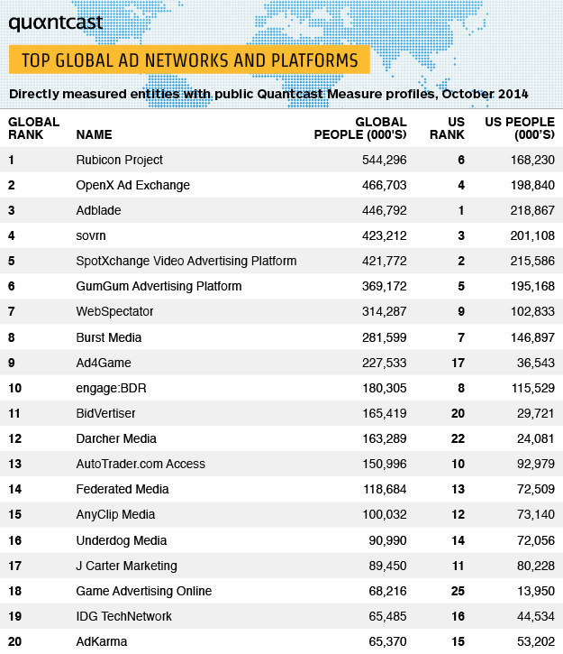 Quantcast Global Ad Networks and Platforms