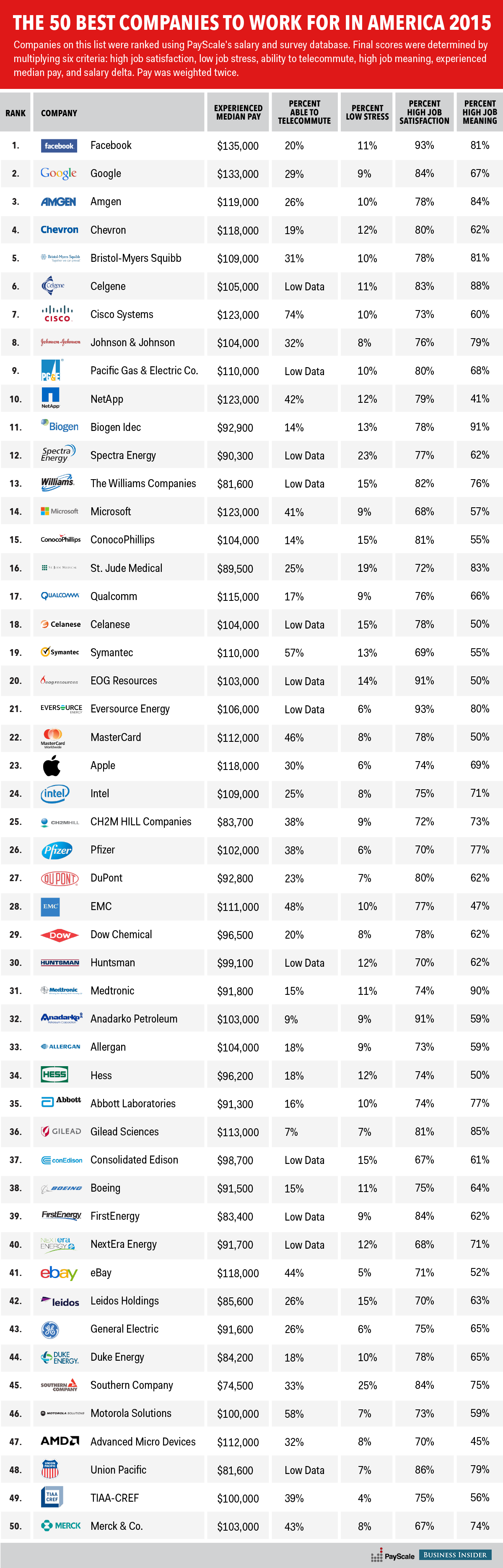 These Companies are Where You Should be Working!